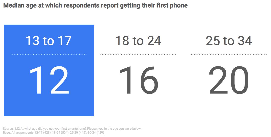 Pri kateri starosti so najstniki dobili prvi telefon