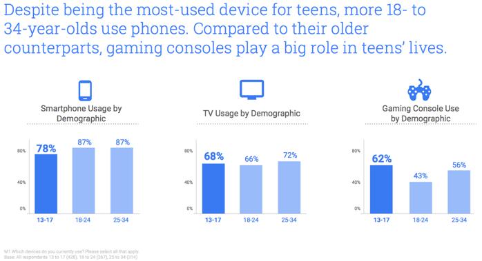 Naprave, s katerimi najstniki najpogosteje digitalno komuniciranje