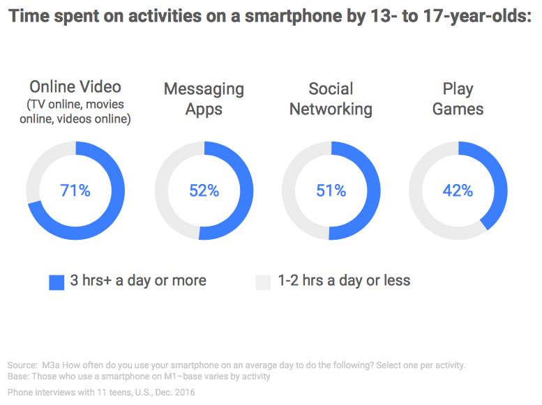 Komunikacijske naprave, s katerimi najstniki porabijo največ časa