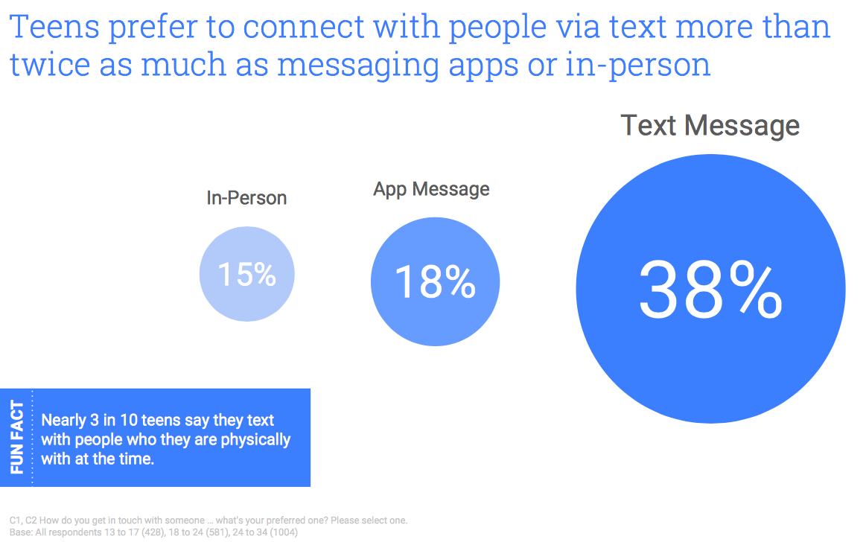 Najstniki najpogosteje komunicirajo s tekstovnimi sporočili, sledijo jim aplikacije za sporočanje