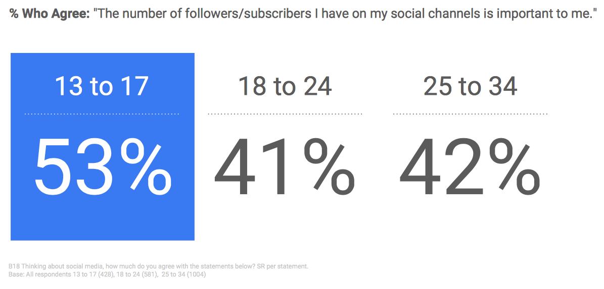 Najstnikom je pomembno število sledilcev na družbenih medijih