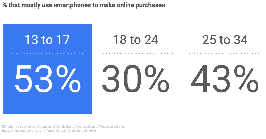 Najstniki večino nakupov na spletu opravijo z mobilnim telefonom